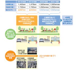 中期4か年計画期間全体で横浜方式PBを均衡