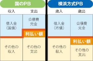 横浜市 市債の将来世代に過度な負担を先送りしない計画的な活用