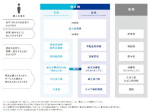 横浜市 税の種類 個人の市民税・県民税について